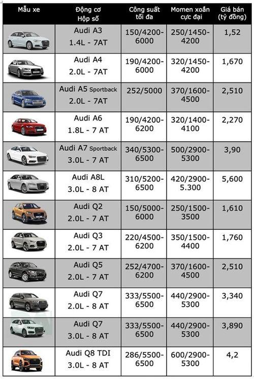 Bảng giá xe ô tô Audi mới nhất tháng 2/2019: Audi Q5 vẫn giữ nguyên giá niêm yết ở mức 2,510 tỷ đồng - Ảnh 3