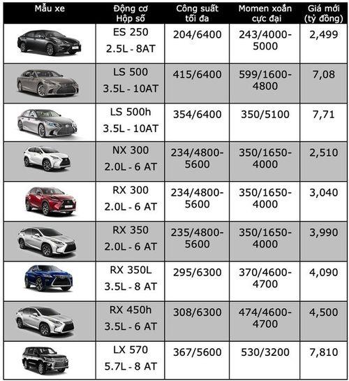 """Bảng giá xe ô tô Lexus mới nhất tháng 2/2019: """"Chuyên cơ mặt đất"""" Lexus LX570 tăng thêm 370 triệu đồng - Ảnh 3"""