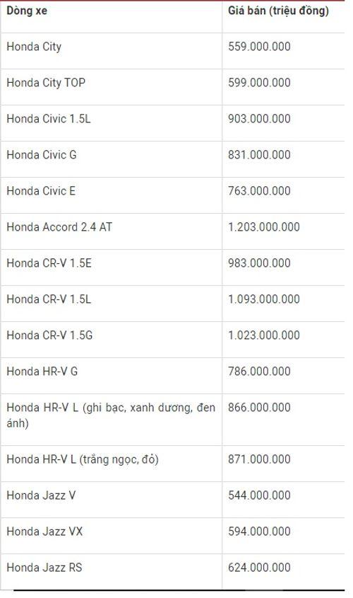 Bảng giá xe ô tô Honda mới nhất tháng 3/2019: Honda City khởi điểm ở mức 559 triệu đồng - Ảnh 2