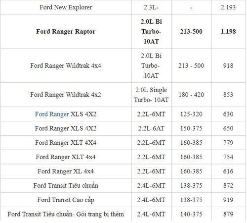 Bảng giá xe Ford mới nhất tháng 3/2019: SUV Ford Explore có giá bán trên 2 tỷ đồng - Ảnh 3