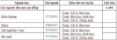 Top 5 trường đào tạo Cao đẳng Dược uy tín khu vực phía Bắc - Ảnh 8