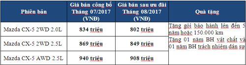 Thaco tăng mạnh ưu đãi dành riêng cho Mazda CX-5 - Ảnh 1