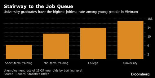 Báo Mỹ nói gì về việc sinh viên Việt Nam tốt nghiệp đại học đi chạy xe ôm kiếm mỗi tháng 5 triệu? - Ảnh 1