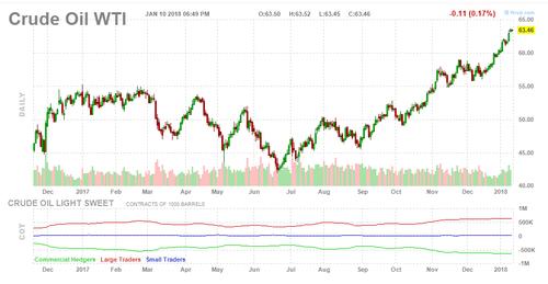 Giá dầu thô tiếp tục tăng mạnh  - Ảnh 1