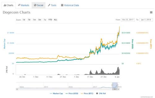 Dogecoin: Đồng tiền ảo lấy cảm hứng từ một chú chó đã tăng giá 800% - Ảnh 2