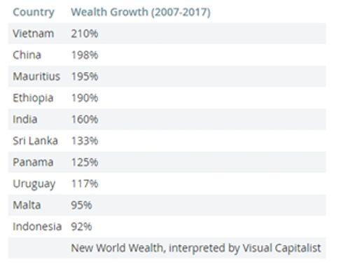 Báo Mỹ nhận định Việt Nam tăng trưởng tài sản nhanh nhất thế giới - Ảnh 1