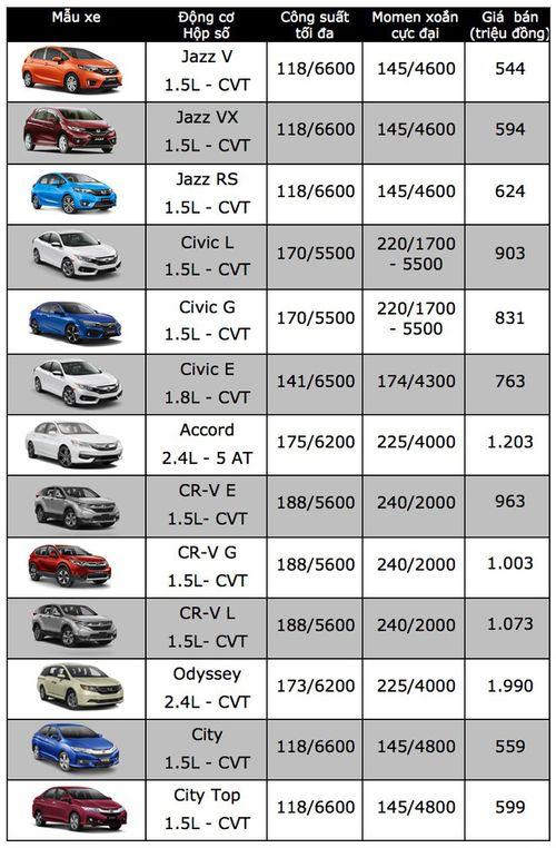 """Honda CR-V """"nhích"""" thêm 7 triệu đồng ngay đầu tháng 4 - Ảnh 1"""