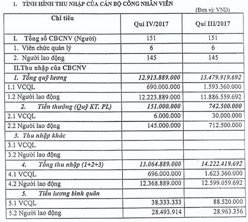 Các lãnh đạo VAMC nhận lương gần 90 triệu đồng/tháng - Ảnh 1