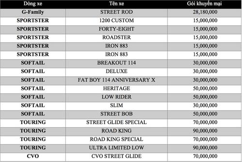 """Loạt mô tô phân khối lớn """"sang chảnh"""" giảm """"sốc"""" hàng chục triệu đồng trong tháng 6 - Ảnh 2"""