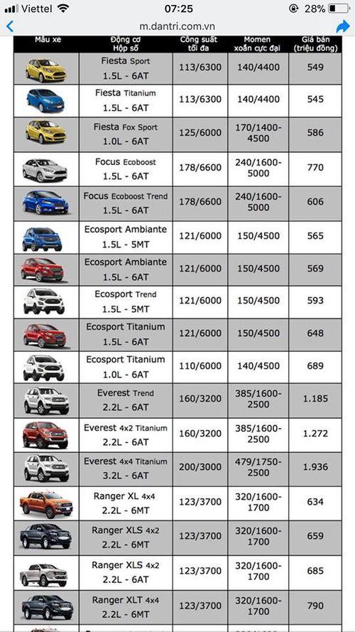 Bảng giá xe ôtô mới nhất tháng 7/2018:  Xe nhập về ồ ạt, giá vẫn chưa giảm - Ảnh 2