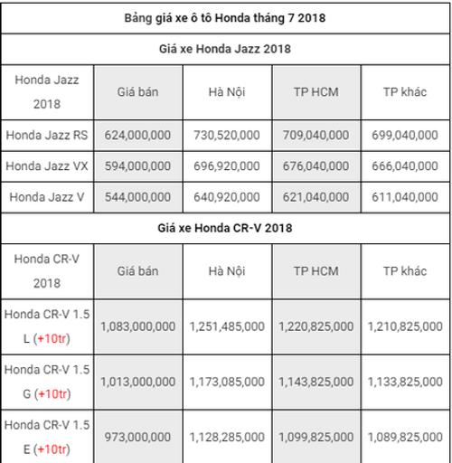 Bảng giá xe ôtô mới nhất tháng 7/2018:  Xe nhập về ồ ạt, giá vẫn chưa giảm - Ảnh 1