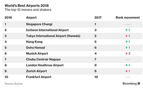 Tạp chí hàng không công bố 10 sân bay tốt nhất thế giới - Ảnh 2