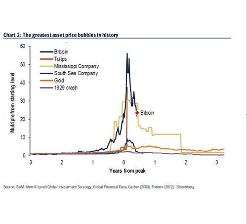 """Thị trường Bitcoin có thực sự đã vào thời kỳ """"vỡ bong bóng""""? - Ảnh 1"""