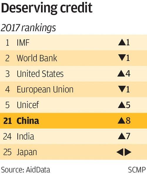 Chuyên gia Mỹ: Trung Quốc thúc đẩy viện trợ nước ngoài để gia tăng ảnh hưởng toàn cầu - Ảnh 1
