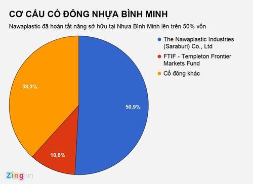 Đại gia Thái Lan tuyên bố thâu tóm xong Nhựa Bình Minh - Ảnh 1