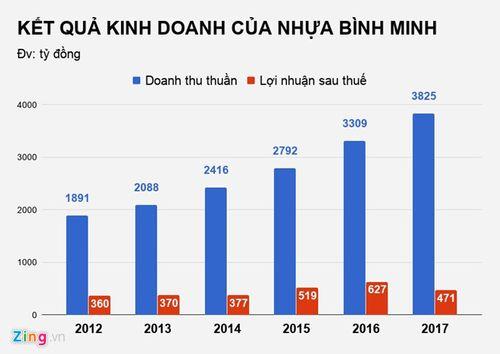 Đại gia Thái Lan tuyên bố thâu tóm xong Nhựa Bình Minh - Ảnh 2