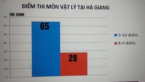 """Điểm thi cao """"bất thường"""" ở Hà Giang: Có thể xử lý hình sự nếu phát hiện sai phạm - Ảnh 1"""