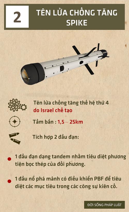 [Infographic] Top 5 vũ khí của Israel khiến đối phương dè chừng  - Ảnh 2