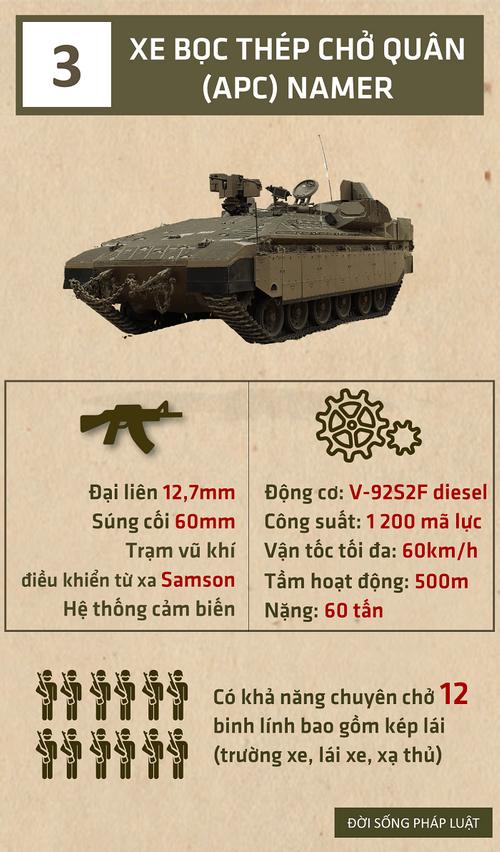 [Infographic] Top 5 vũ khí của Israel khiến đối phương dè chừng  - Ảnh 3