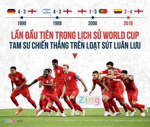 """Trước trận Anh - Croatia: HLV Gareth Southgate đã thay đổi """"Tam sư"""" thế nào? - Ảnh 2"""