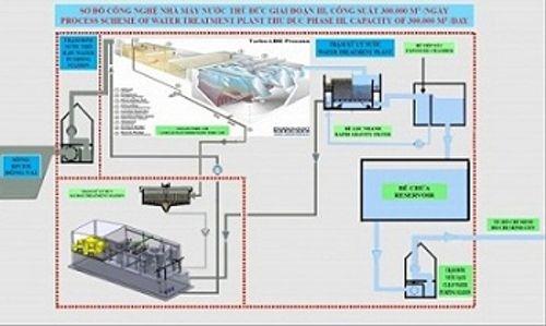 Sawaco: Công trình cấp nước tiêu biểu - Ảnh 7