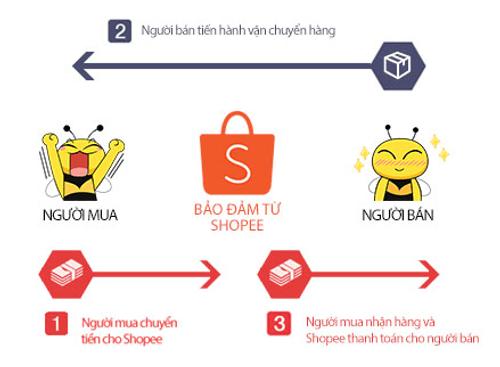 Ladipage, DesignBold, Fchat và các công cụ hỗ trợ kinh doanh online - Ảnh 5