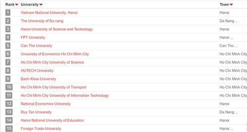 ĐH Quốc gia Hà Nội tăng 15 bậc trong bảng xếp hạng QS châu Á 2019, thành trường tốt nhất Việt Nam - Ảnh 2