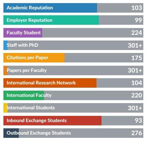 ĐH Quốc gia Hà Nội tăng 15 bậc trong bảng xếp hạng QS châu Á 2019, thành trường tốt nhất Việt Nam - Ảnh 1