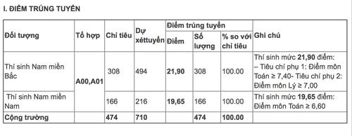 Nghệ An, Đắk Lắk, Thanh Hoá có lượng thí sinh trúng tuyển Học viện Hậu cần cao nhất - Ảnh 1