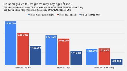 Thông tin về mức giá, cách mua vé tàu ngày Tết Kỷ Hợi 2019 đầy đủ nhất - Ảnh 1