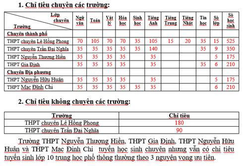 TP.HCM công bố thông tin chi tiết tuyển sinh vào lớp 10 năm 2019 - Ảnh 2