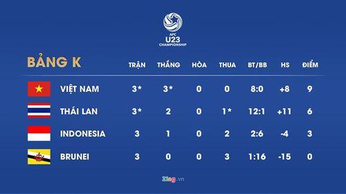 Thắng Thái Lan kỉ lục sau 21 năm, U23 Việt Nam dự VCK giải U23 châu Á - Ảnh 4
