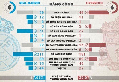 Liverpool mạnh và yếu hơn Real ở điểm nào? - Ảnh 2