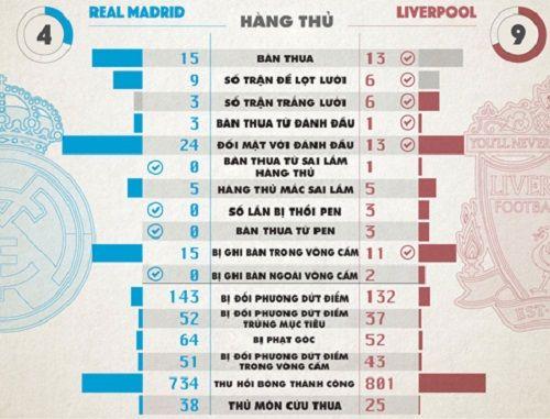 Liverpool mạnh và yếu hơn Real ở điểm nào? - Ảnh 3