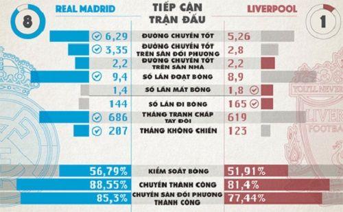 Liverpool mạnh và yếu hơn Real ở điểm nào? - Ảnh 4