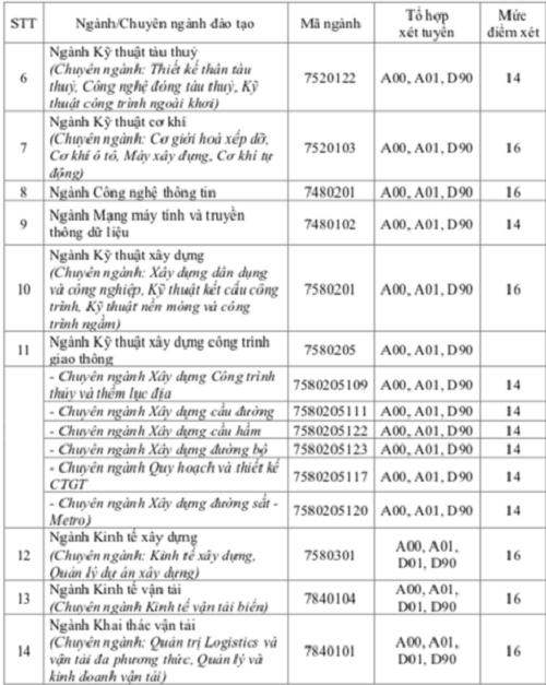 Trường ĐH Giao thông vận tải TP.HCM công bố điểm sàn xét tuyển năm 2018 - Ảnh 2