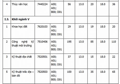 Hàng loạt trường đại học top trên thông báo xét tuyển bổ sung - Ảnh 2