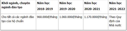 Thống kê mức học phí đại học năm 2018-2019: Có trường hơn 25 triệu đồng/kỳ - Ảnh 3