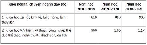 Thống kê mức học phí đại học năm 2018-2019: Có trường hơn 25 triệu đồng/kỳ - Ảnh 6