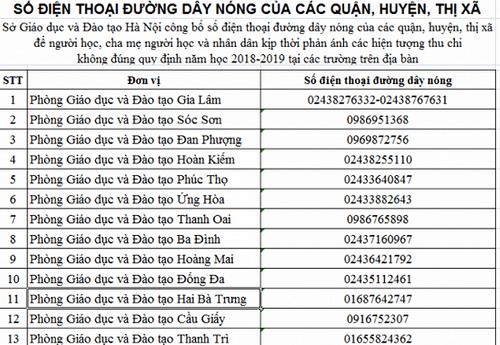 31 đường dây nóng nhận phản ánh việc thu chi của các trường học ở Hà Nội - Ảnh 1