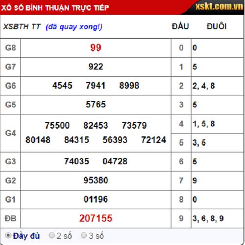 Kết quả xổ số Bình Thuận hôm nay 20/9/2018 - Ảnh 1