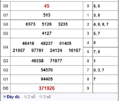 Kết quả xổ số Tây Ninh hôm nay 17/1/2019 - Ảnh 1