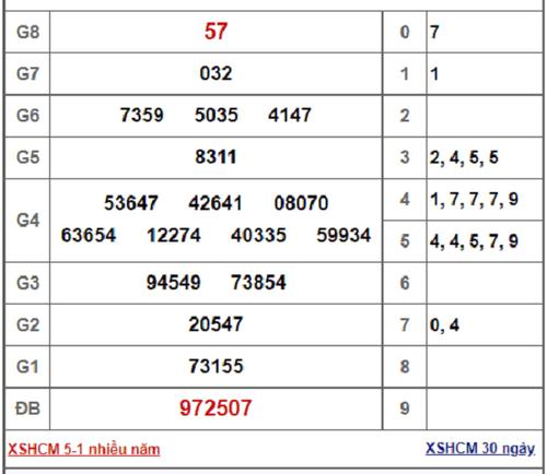 Kết quả xổ số TP.HCM hôm nay 5/1/2019 - Ảnh 1