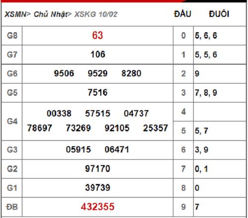 Kết quả xổ số Kiên Giang hôm nay 10/2/2019 - Ảnh 1
