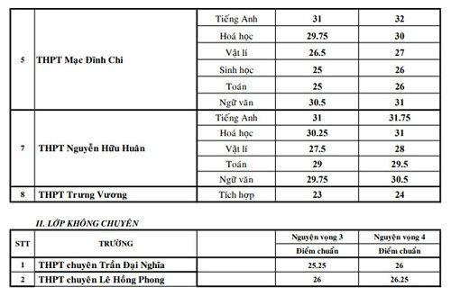 Điểm chuẩn vào lớp 10 của các trường chuyên tại TP. HCM - Ảnh 2