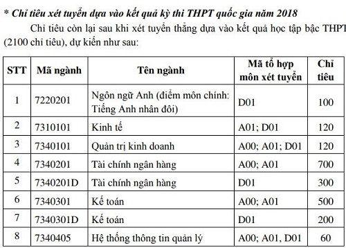 Học viện Tài chính công bố nhận hồ sơ xét tuyển đại học từ 17 điểm - Ảnh 1