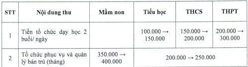 TP HCM công bố các khoản thu đầu năm học, yêu cầu không báo cáo thành tích tại lễ khai giảng - Ảnh 1