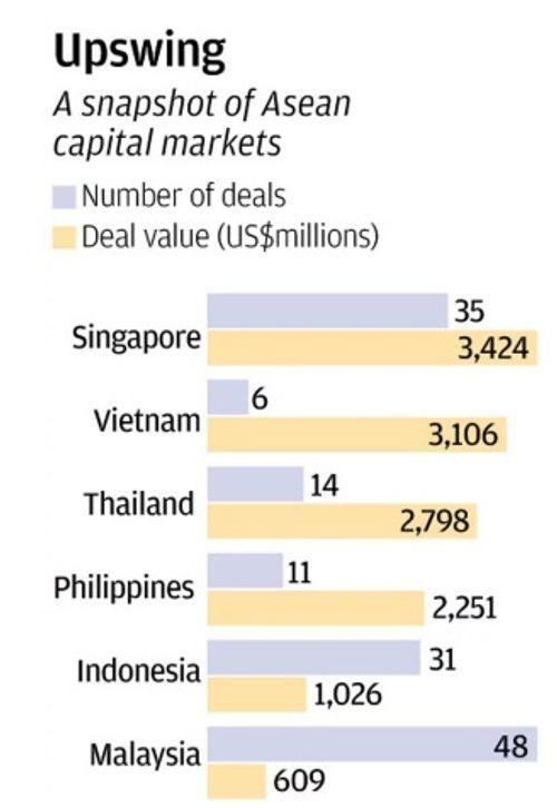 Việt Nam sẽ vượt qua Singapore để đứng đầu thị trường chứng khoán Đông Nam Á? - Ảnh 1