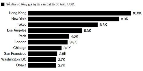 Bất ngờ với vị trí đầu tiên trong danh sách 10 thành phố nhiều người giàu nhất thế giới - Ảnh 1
