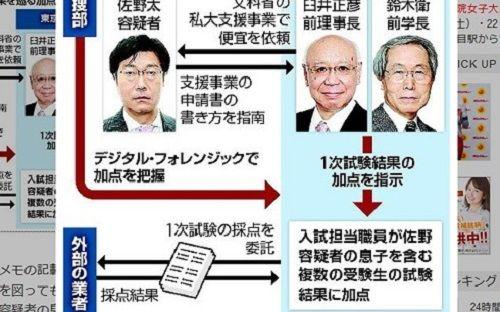 Nhật Bản bắt giữ cựu Cục trưởng vì tác động nâng điểm thi đại học cho con trai - Ảnh 1
